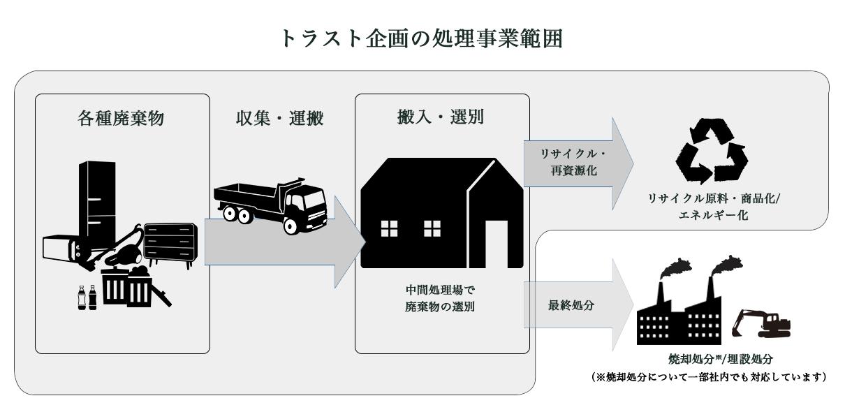 pct_flow_sanpai